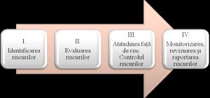 Elementele procesului de gestionare a