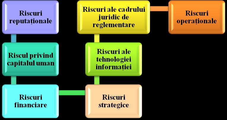Exemplu de categorii de riscuri cheie care pot să apară în cadrul unei entități
